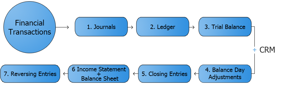 accounting diagram